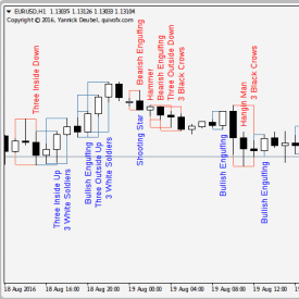 Japanese Candlestick Patterns Indicator for MetaTrader 4