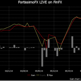 FortissimoFX EA 3RD Generation Grid Trading