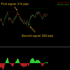 Forex Divergence Dashboard Indicator