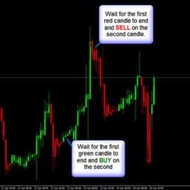Dream Signals V3 The Ultimate Forex System Super