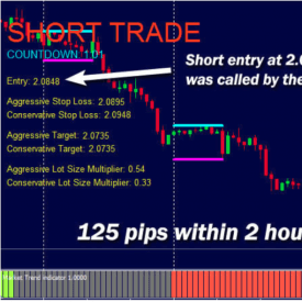 London Forex Rush System + MT4 Indicators