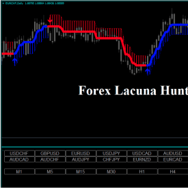 Forex Lacuna Hunter Strategy