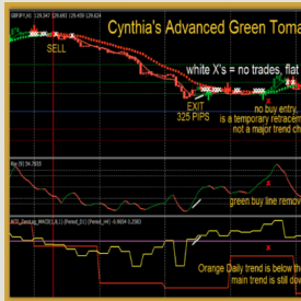 Advanced Green Tomatoes for Forex Newbies