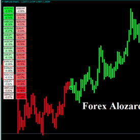 Forex Alozard Strategy